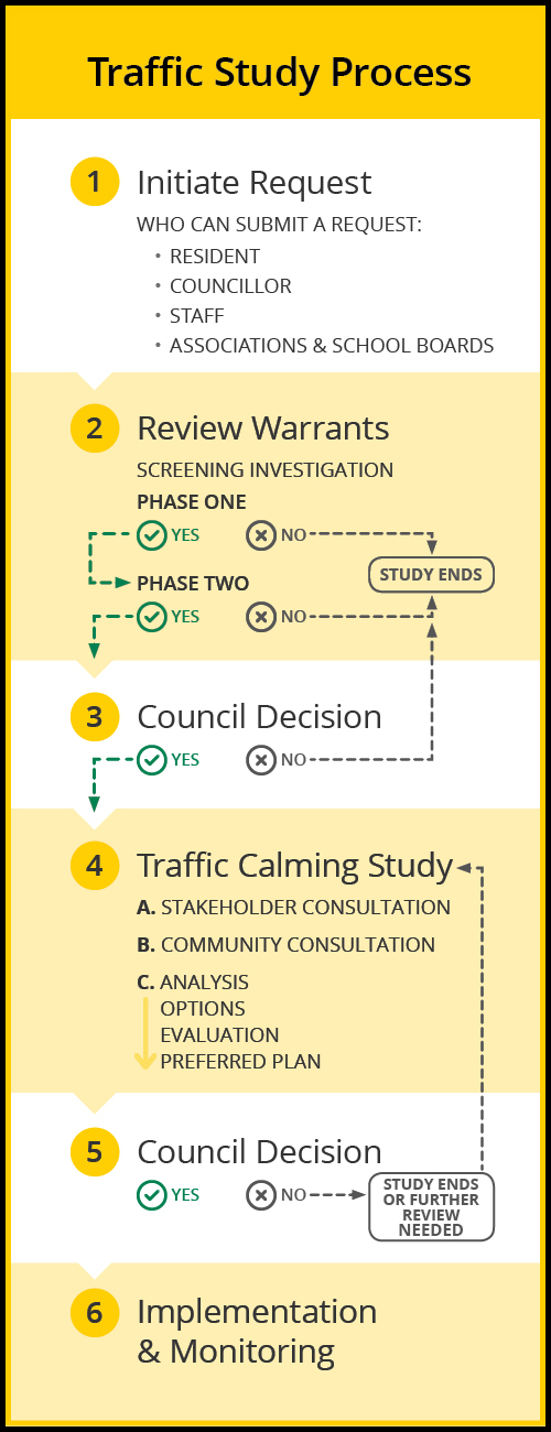 A graphic outlining the traffic study process